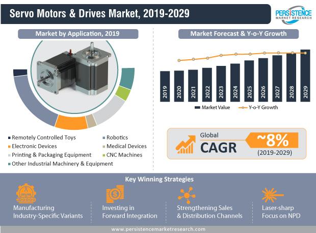 servo-motors-&-drives-market-infographic