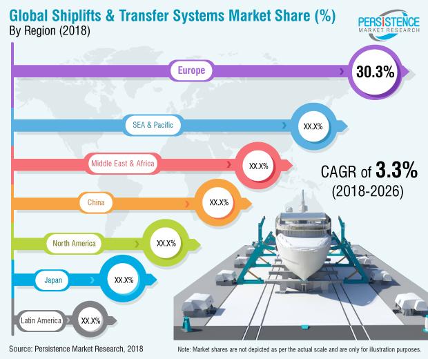 shiplifts-transfer-systems-market
