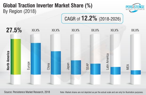 traction-inverter-market