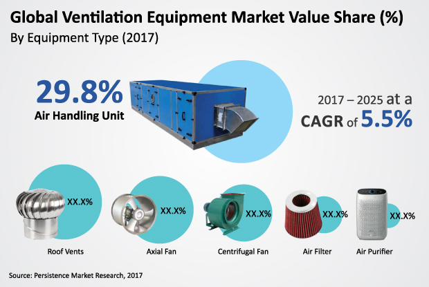ventilation-equipment-market