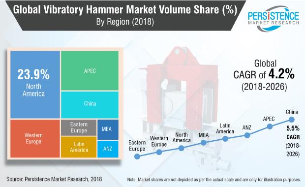 vibratory-hammer-market