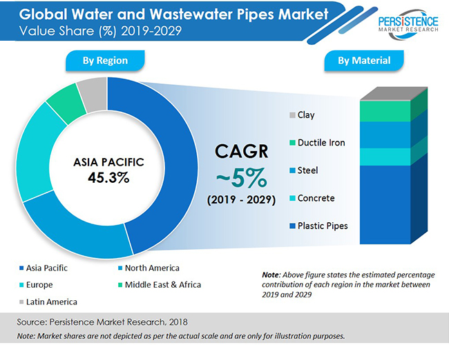 water-and-wastewater-pipes-market-pr