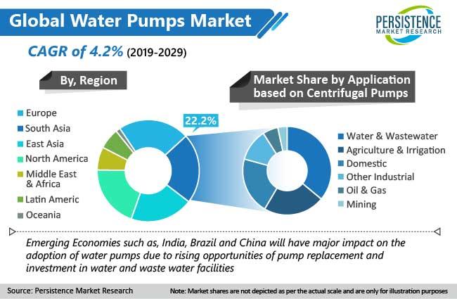 water-pumps-market