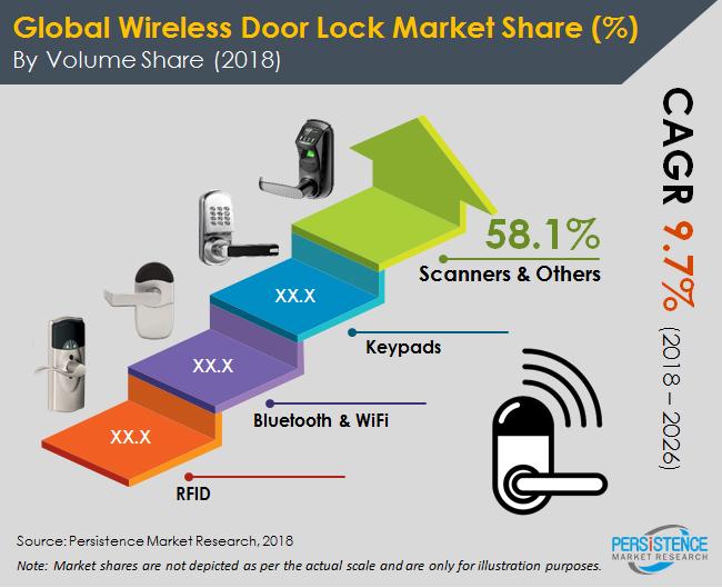 wireless-door-lock-system-market