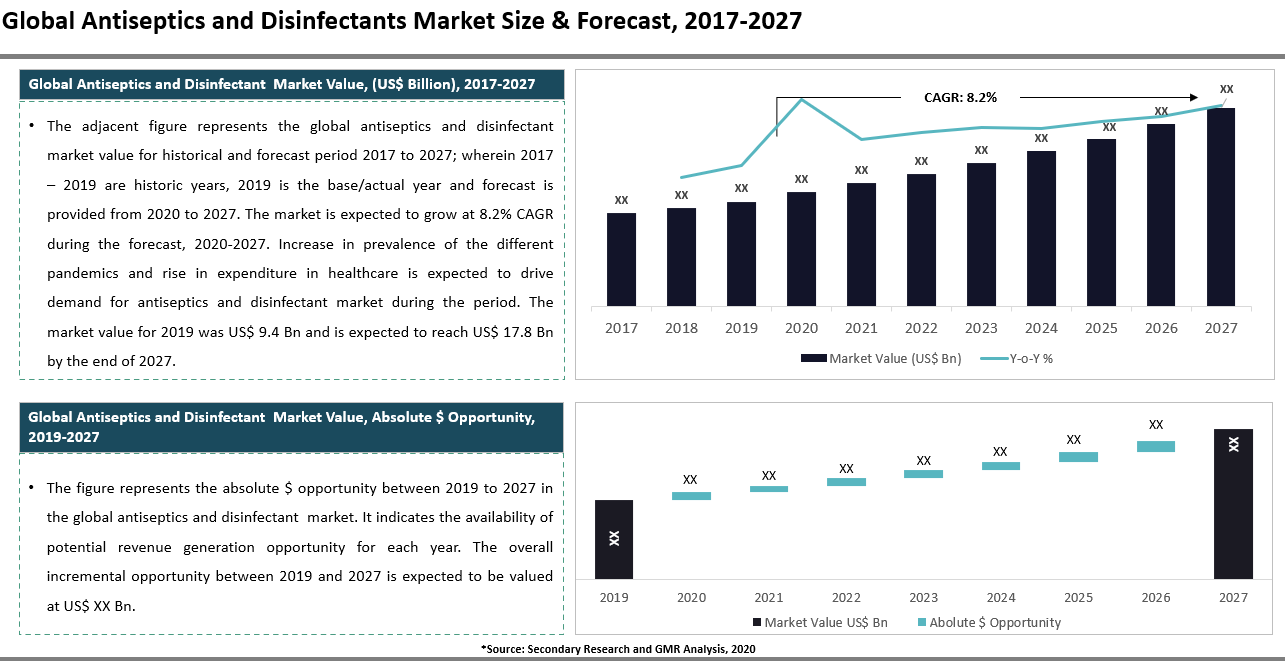 11_Antiseptics and Disinfectants Market Size & Forecast