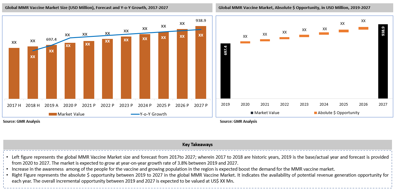 12_MMR Vaccine Market Size Forecast