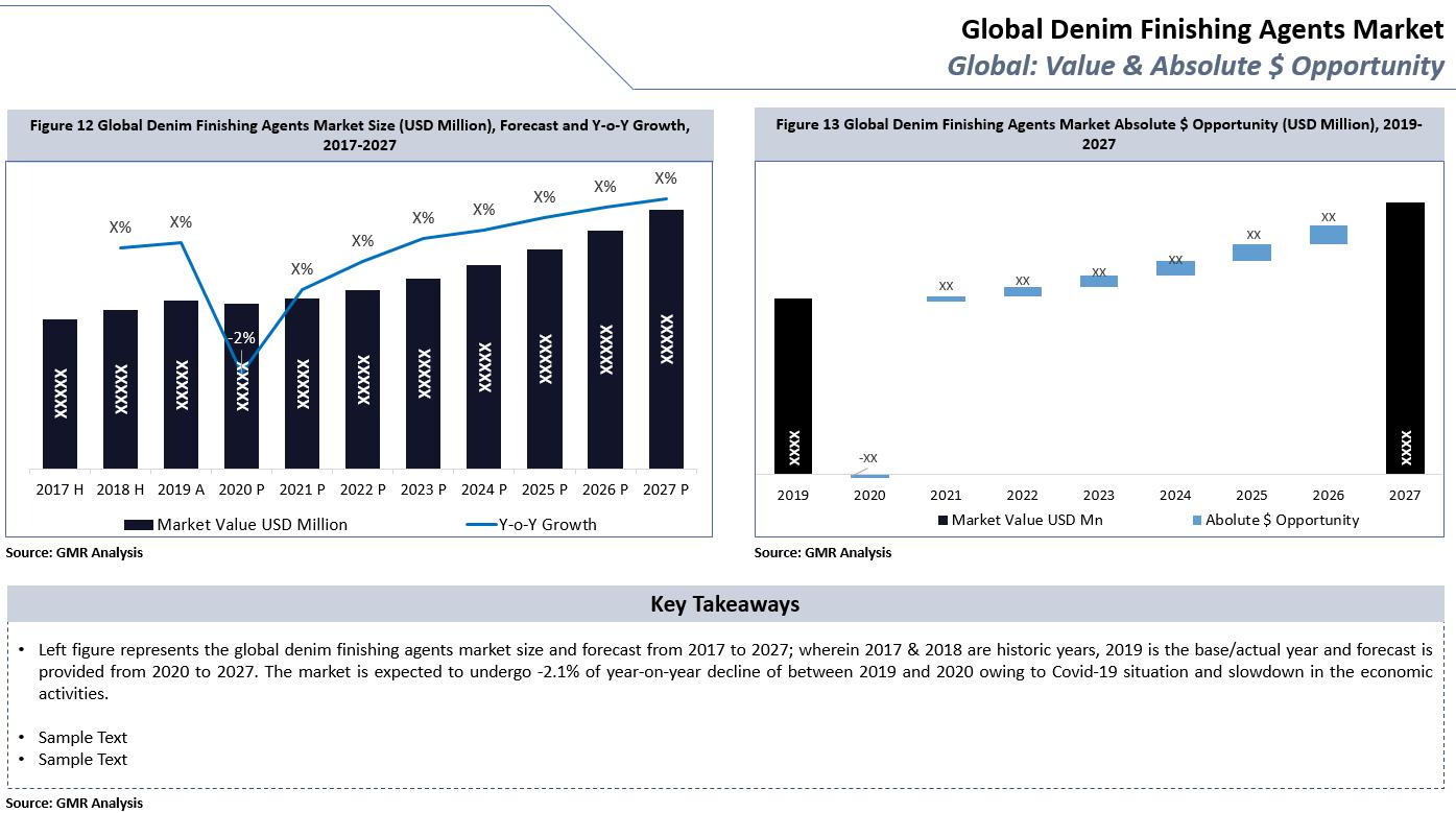 14_Denim Finishing Agents Market Value & Opportunity