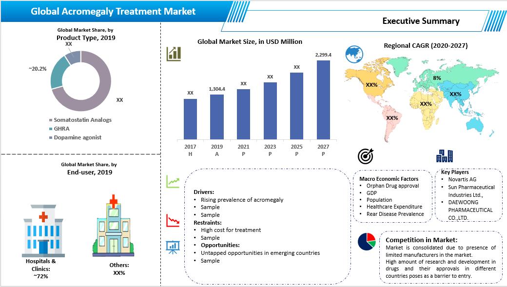 17_Acromegaly Treatment Market Executive Summary
