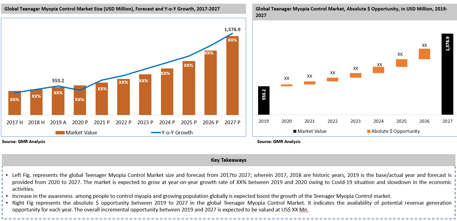 18_Teenager Myopia Control Market Size & Opportunity