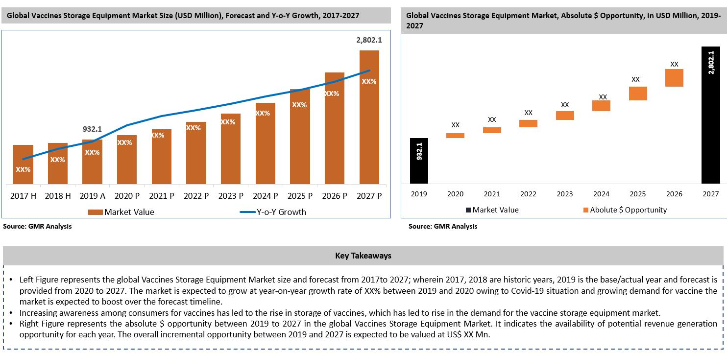 20_Vaccines Storage Equipment Market Size