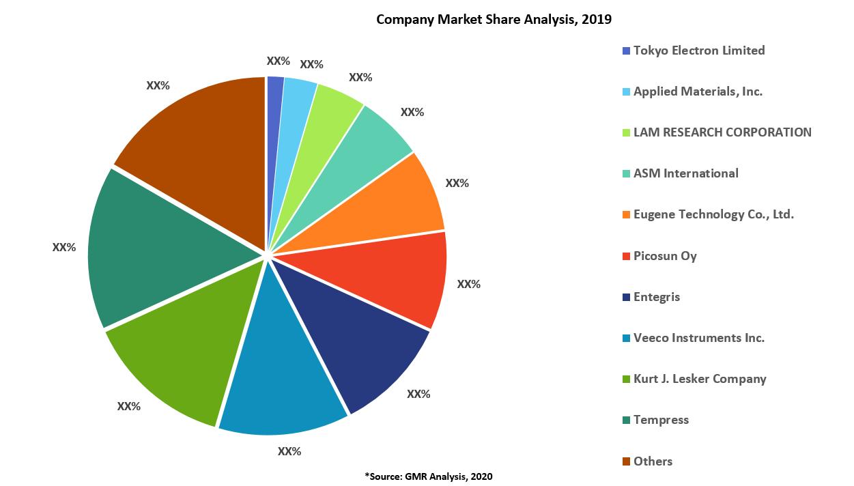 23_Atomic Layer Deposition Equipment Market Share Analysis