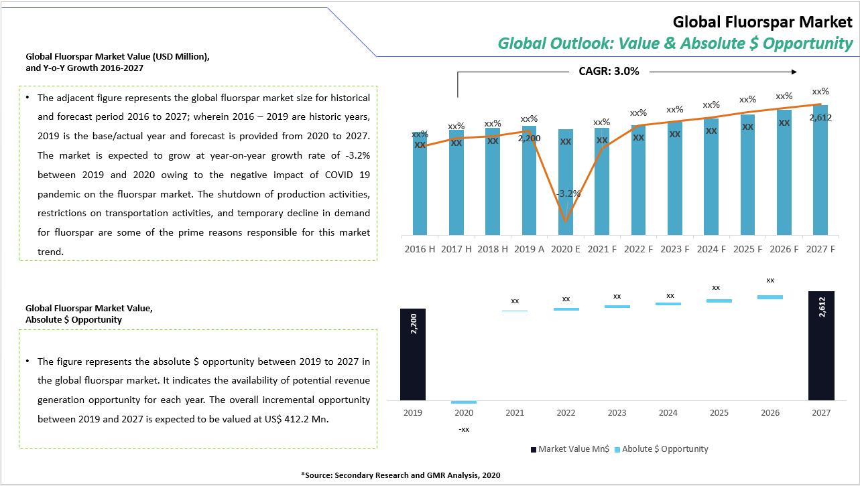 25_Fluorspar Market Value