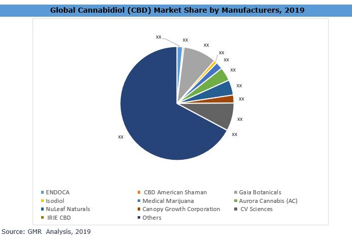 27_Cannabidiol (CBD) Market Analysis Share By Manufacturers