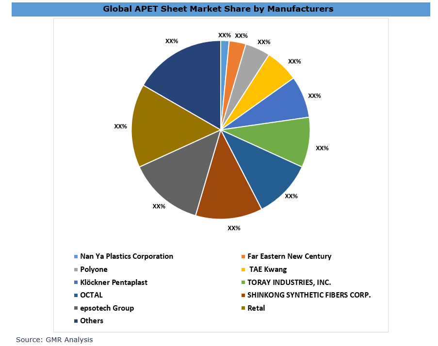 29_Global APET Sheet Market By Manufacturers
