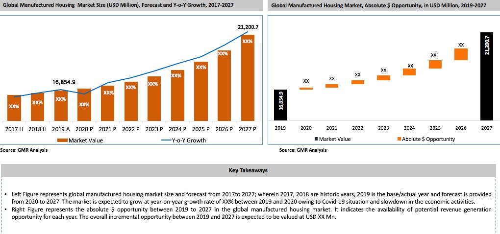 41_Manufacturing Homes Market Key Takeaways