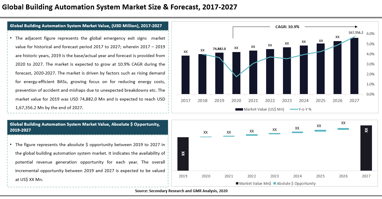 42_Global Building Automation System Market Size & Share