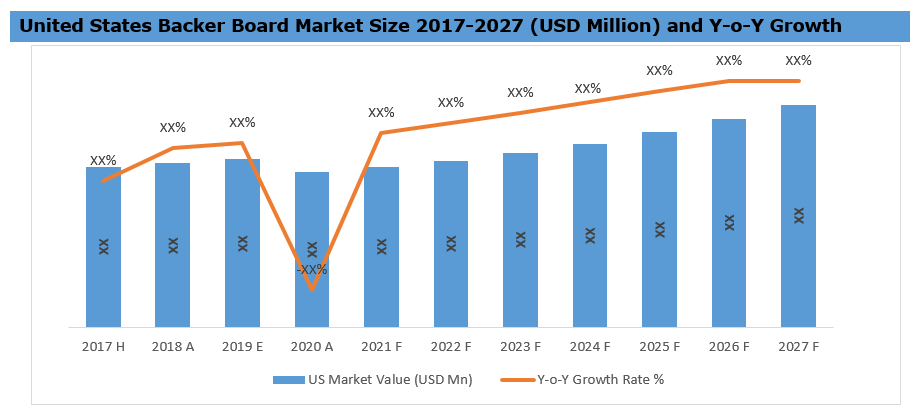 45_United States Backer Board Market Share 2017-2027