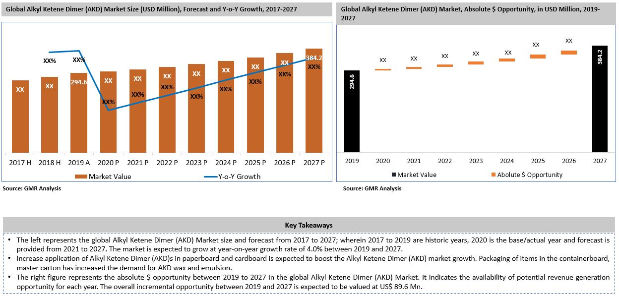 47_Global Alkyl Ketene Dimer Market Key Takeaways