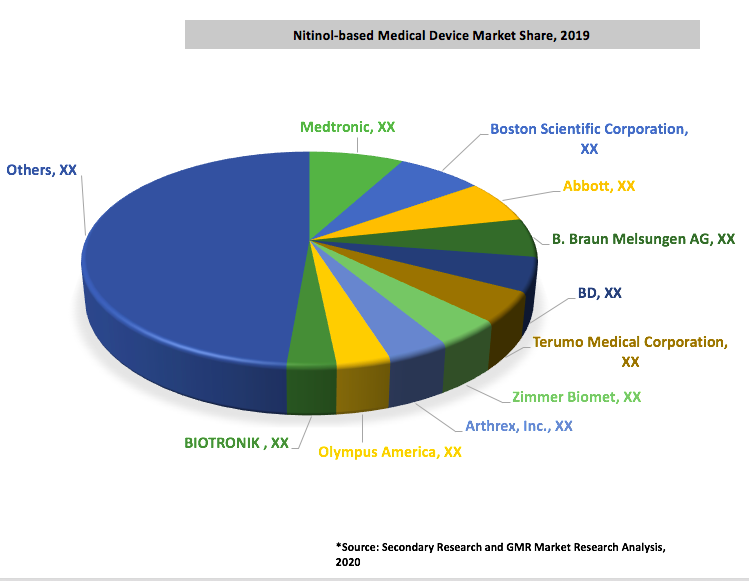48_Global Nitinol-based Medical Device Market By Manufacturers