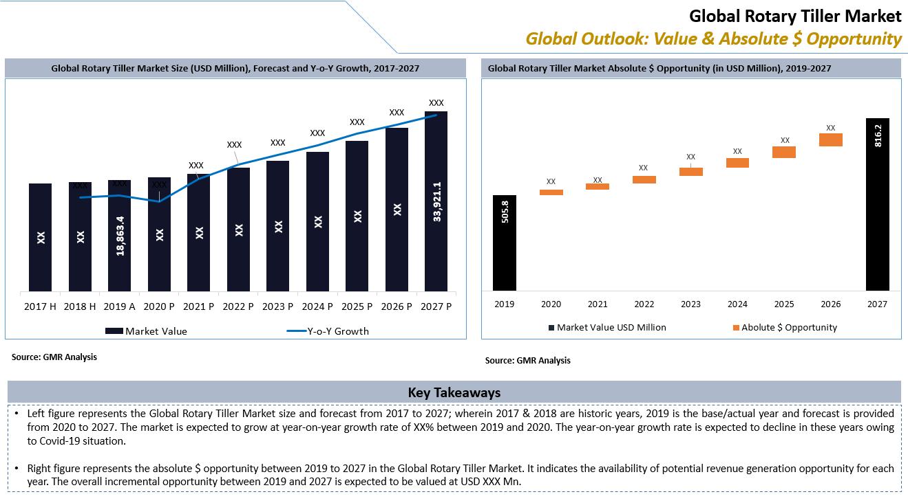 49_Global Rotary Tiller Market Key Takeaways