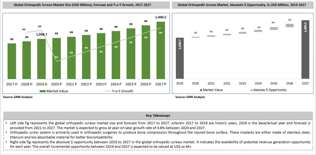 50_Global Orthopedic Screws Market Key Takeaways