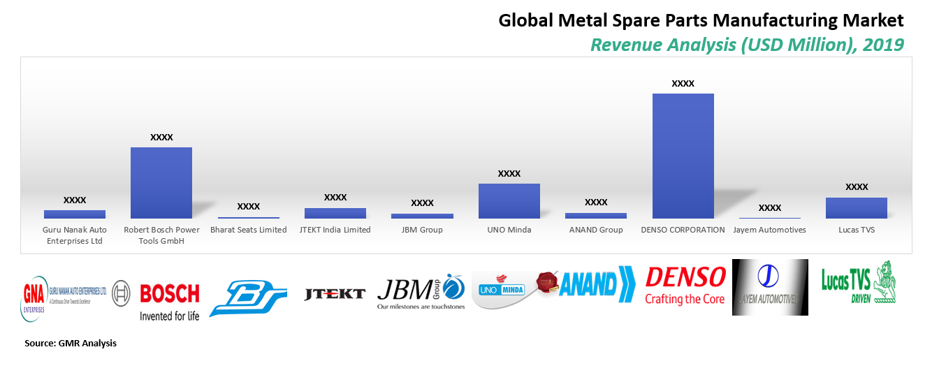 53_Global Metal Spare Market By Manufacturer