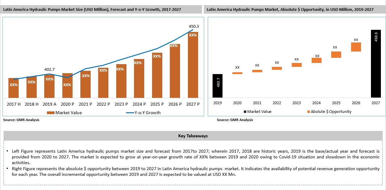55_Latin America Hydraulic Pump Market Key Takeaways