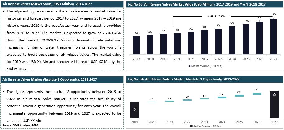 56_Global Air Release Valves Market Summary