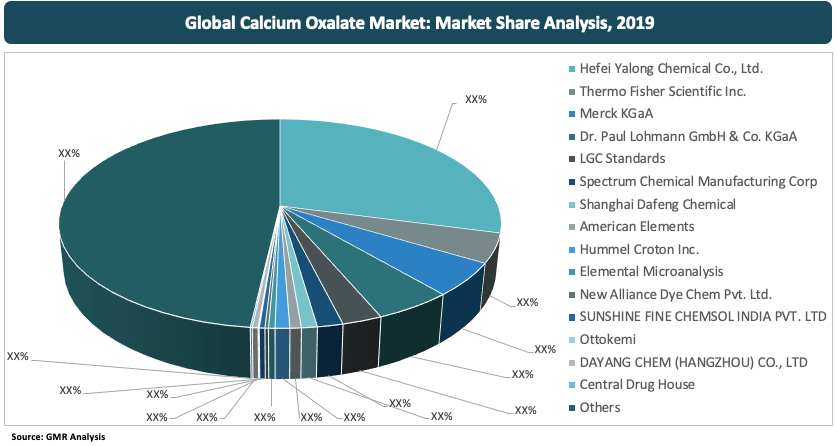 58_Global Calcium Oxalate Market By Manufacturer