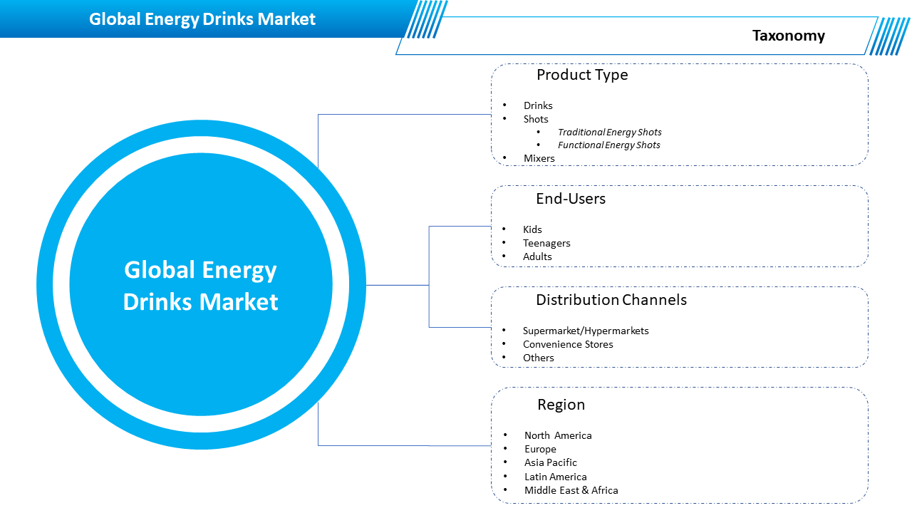 8_Global Energy Drinks Market Segment