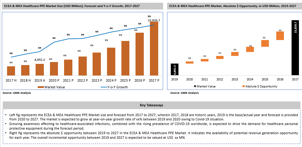 Eastern Europe, Central & Eastern Asia and Middle East & Africa (MEA) Healthcare PPE Market Key Takeaways