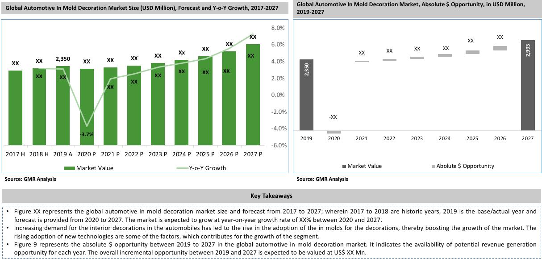 Global Automotive In Mold Decoration Market Key Takeaways