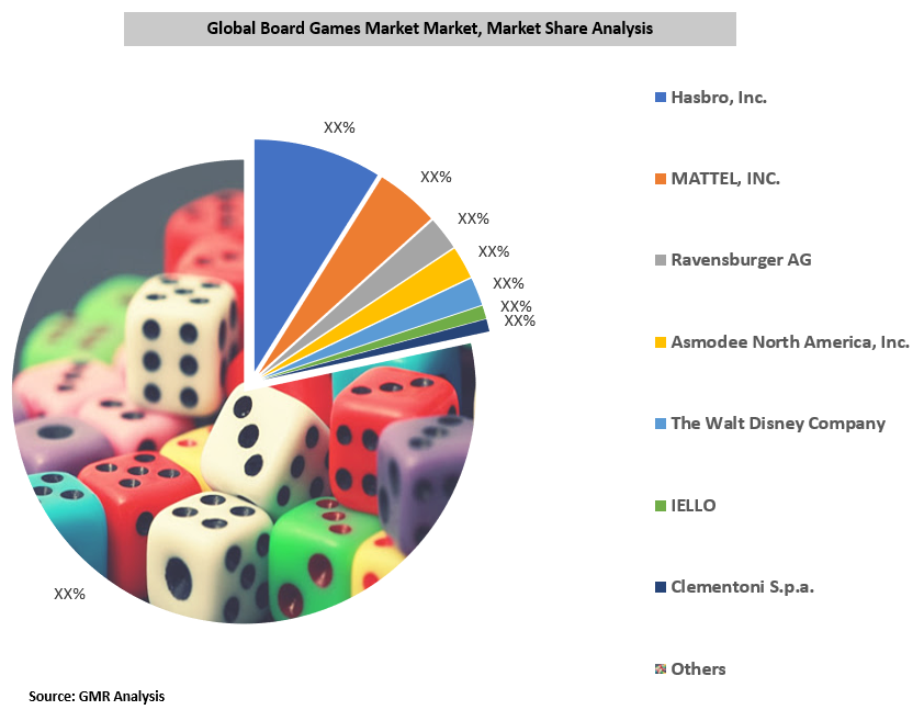 Global Board Games Market By Manufacturer