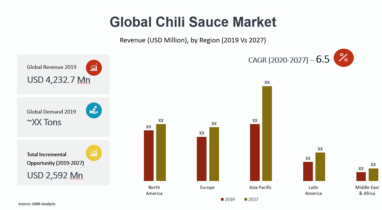 Global Chili Sauce Market Summary