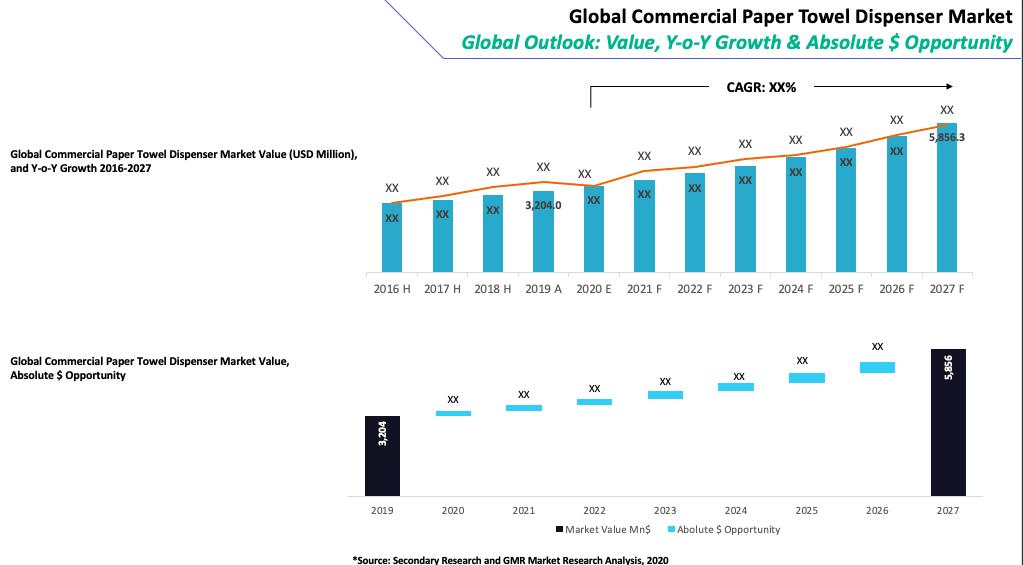 Global Commercial Paper Towel Dispenser Market Summary-min