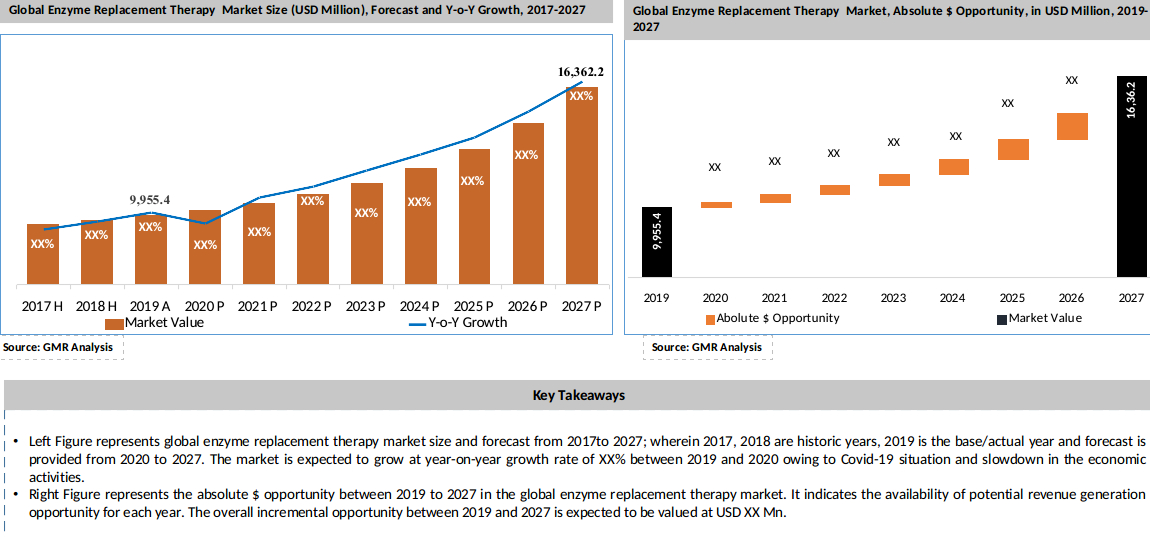 Global Enzyme Replacement Therapy Market Key Takeaways