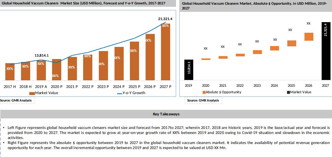 Global Household Vaccum Cleaners Market Key Takeaways