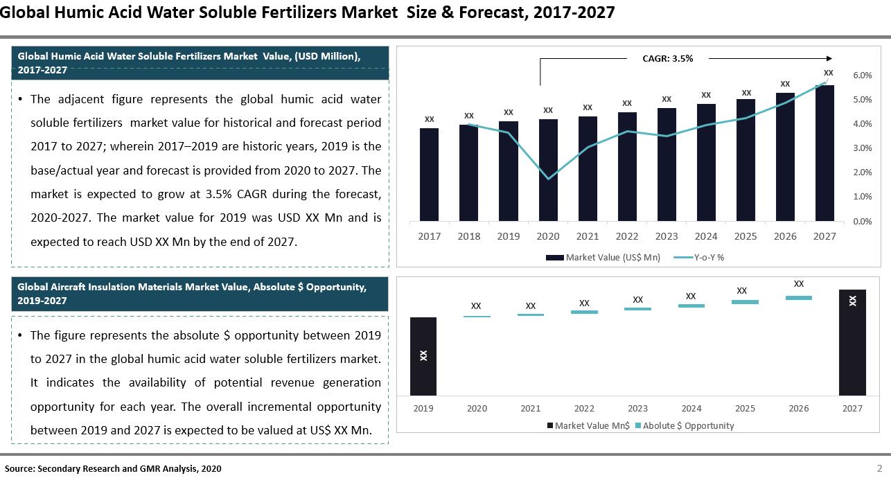 Global Humic Acid Water Soluble Fertilizers Market Summary