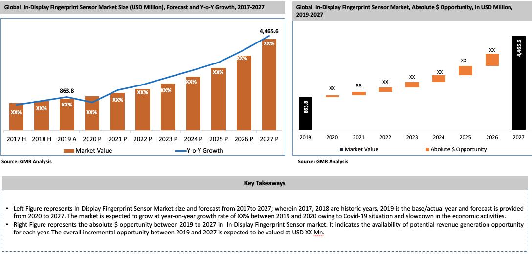 Global In-display Fingerprint Sensor Market Key Takeaways