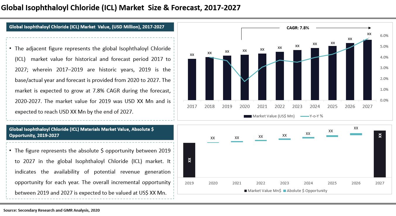 Global Isophthaloyl Chloride (ICL) Market Summary