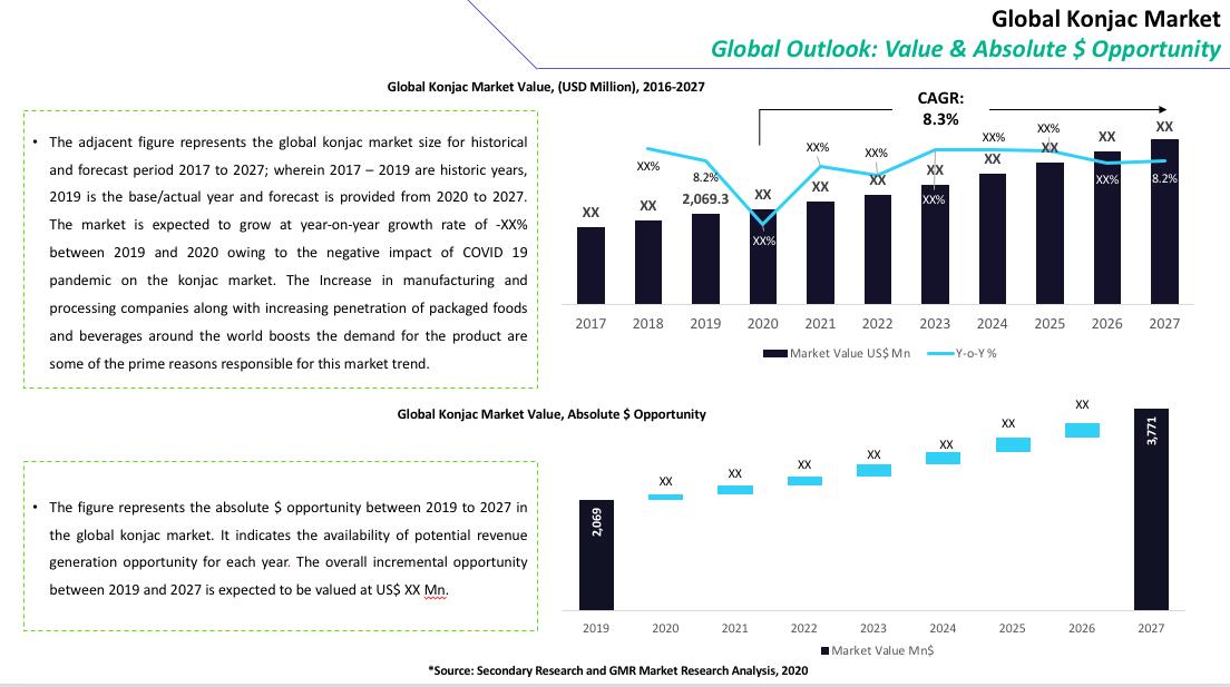 Global Konjac Market Summary