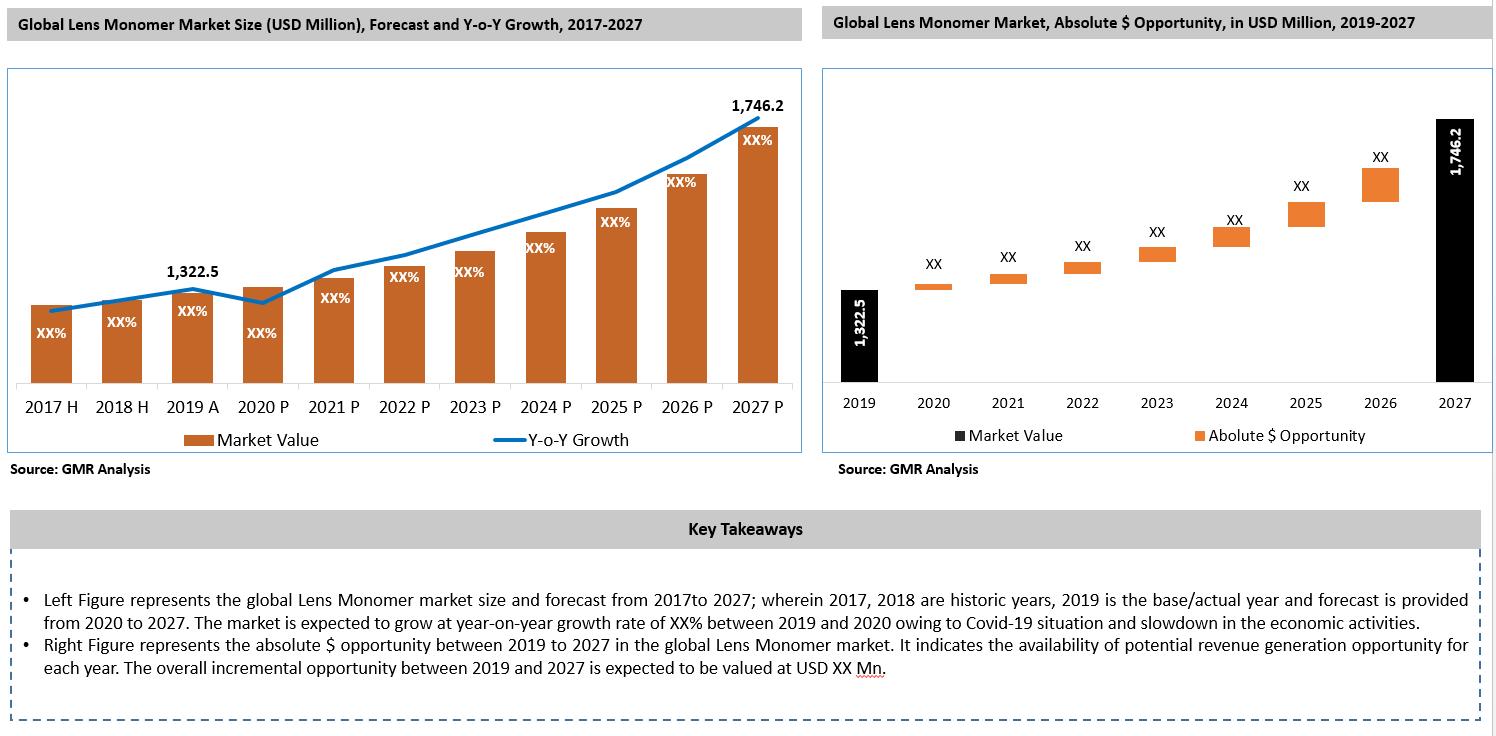 Global Lens Monomer Market Key Takeaways-min