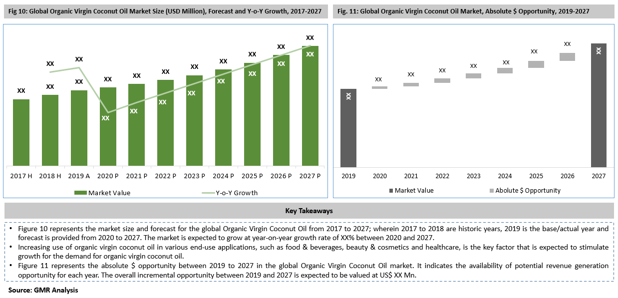 Global Organic Virgin Coconut Oil Market Key Takeaways