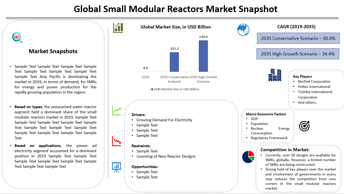 Small Modular Reactors Market Snapshot