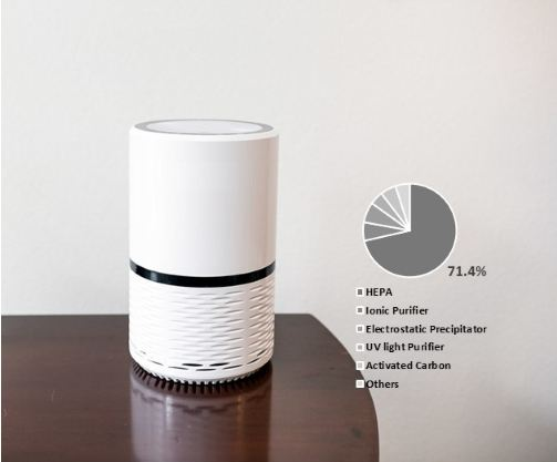 fa-global-air-purification-systems-market
