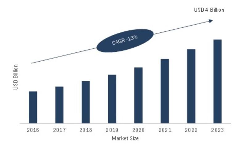 Intelligent Platform Management Interface Market