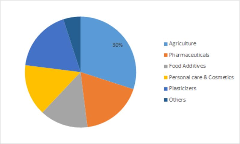 Levulinic_acid_market