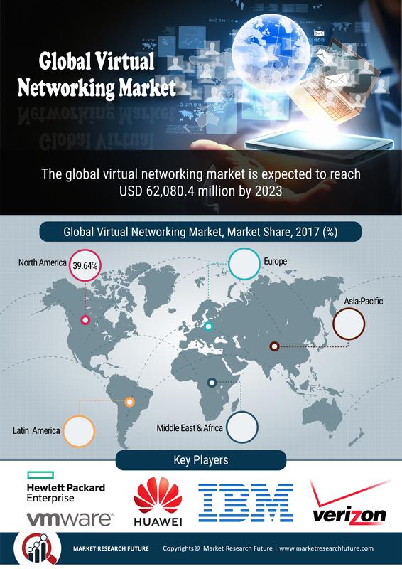 Virtual_Networking_Market