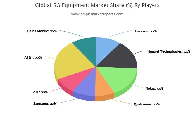 5G Equipment market