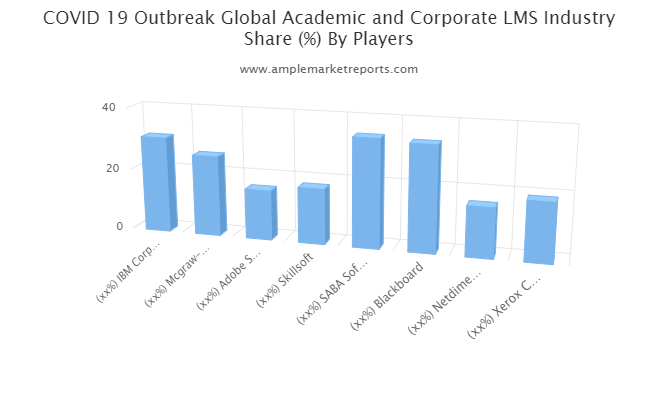 Academic and Corporate LMS market